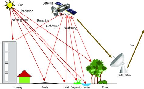 Remote Sensing Devices