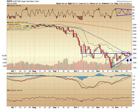 SPX 500 Stock Chart