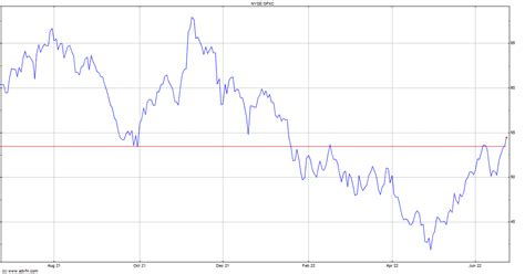 SPX Stock Quotes