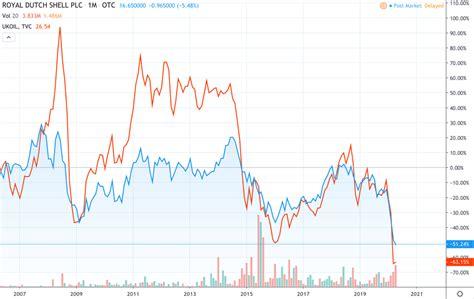 Shell Oil Stock