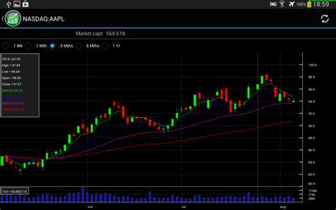 Stock Charts App