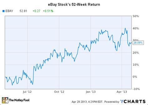 Stock Exchange eBay