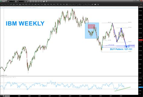 Stock Market IBM