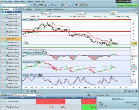 Stock Screener Technical Indicators