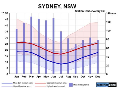 Sydney Australia Climate and Weather