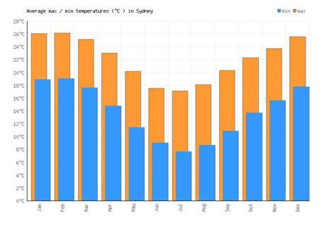Sydney Australia Weather Fahrenheit