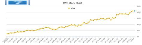 TWC Stock