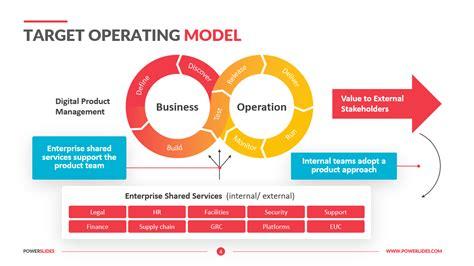 Target Business Model