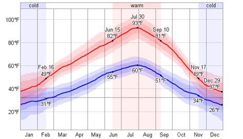 Temperature Pasco WA