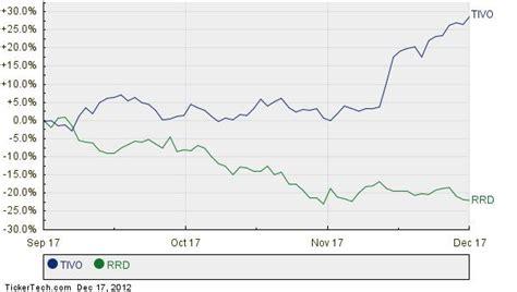 TiVo Market Cap