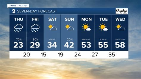 Tulsa Oklahoma Weather Today