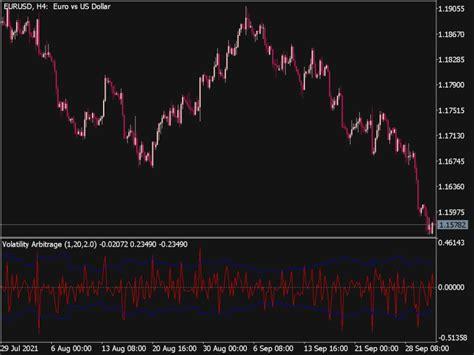 Volatility Arbitrage