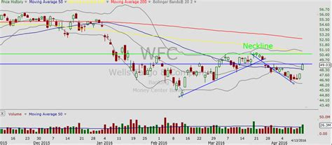 WFC Stock Graph