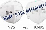 What Is the Difference Between N95 and Kn95
