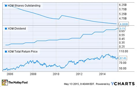XOM Shares Outstanding