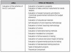teachers informed decision making in evaluation corollary of elt curriculum as a human lived