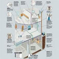 54 best structured wiring systems images structured wiring home automation home network
