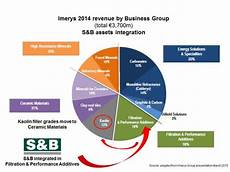 industrial minerals networking imformed imerys seals s b acquisition so what does it