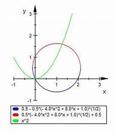 schnittpunkt parabel und kreis berechnen kreis a 1