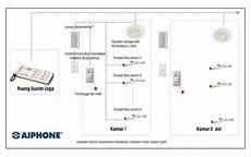 sistem elektronika pada rumah sakit sistem nurse call aiphone