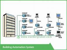 building automation solutions in riyadh dammam jeddah ksa