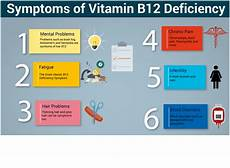 b12 mangel symptome a silent epidemic with serious consequences b12