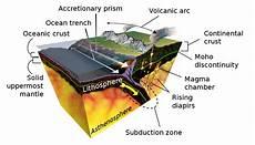 subduction wikipedia