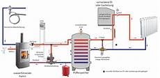 Kamin Mit Wassertasche - wasserf 252 hrende kamin 246 fen finden bei ofenseite