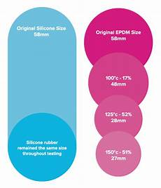 what is the difference between silicone rubber and epdm a guide from silicone engineering