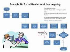 hospital workflow diagram hospital workflow diagram google search organogram workflow diagram health care