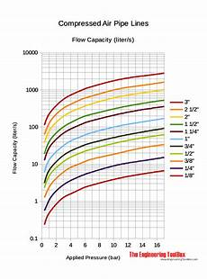 compressed air pipe line capacity