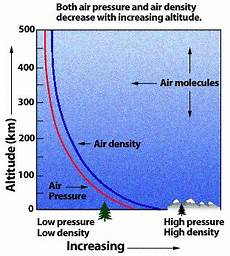 Higher Peak Altitude Chart Thermodynamics Does Density Of Air Decrease Or Increase