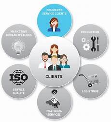service client le service clients praticima