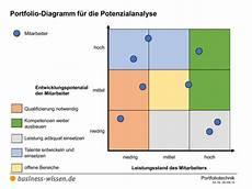 portfoliotechnik und portfolioanalyse kapitel 058