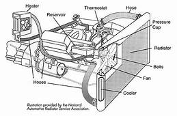 Basic Car Parts Diagram  In Some Engines The Warm Coolant