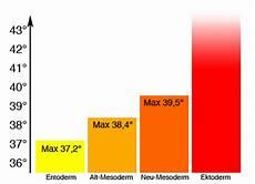 fieber ab welcher temperatur 5bn