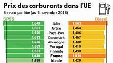 prix carburant europe 2018 carburants en europe la n est pas le pays le