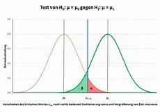 poweranalyse betafehler fehler 2 effekt