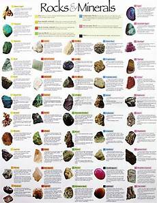 Minerals Of The World Chart Geology Minerals Charts Yes There Is One Turned Around