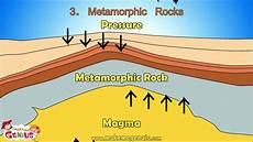 explain how metamorphic rocks are formed using a specific exle metamorphic rock youtube