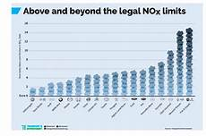 grenzwerte stickoxide europa diesel 150 modelle 252 ber schadstoff grenzwerten trend at