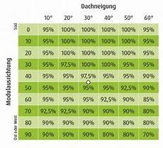 photovoltaik rechner solaranlage selbst berechnen