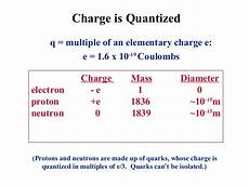 Charge Of A Proton Coulombs