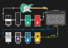 guitar effects wiring diagram should i use a guitar effects loop andertons