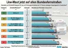 Maut österreich 2019 - lkw maut jetzt auf allen bundesfernstra 223 en abz