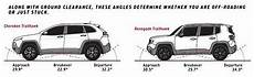 jeep renegade dimensions size comparison jeep renegade vs others toasterjeep jeep renegade forum