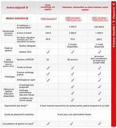 comparatif assurance vie comparateur assurance vie comparatif assurance vie