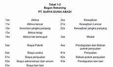 contoh dan cara membuat laporan harga pokok produksi hpp perusahaan manufaktur dalam akuntansi