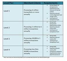 Pci Chart Pci Compliance Amp Non Compliance Fees Merchants Pact