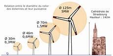 calcul du vent calcul eolienne puissance